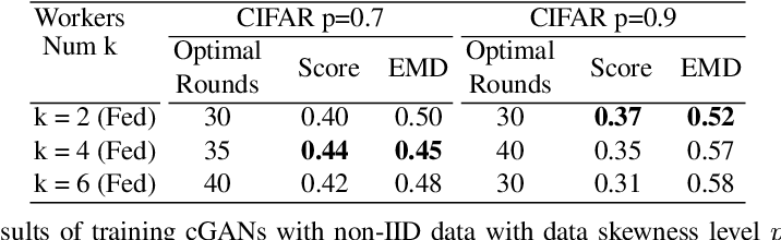 Figure 4 for Federated Generative Adversarial Learning