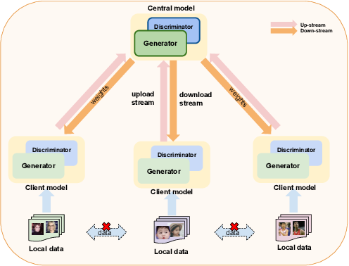 Figure 1 for Federated Generative Adversarial Learning