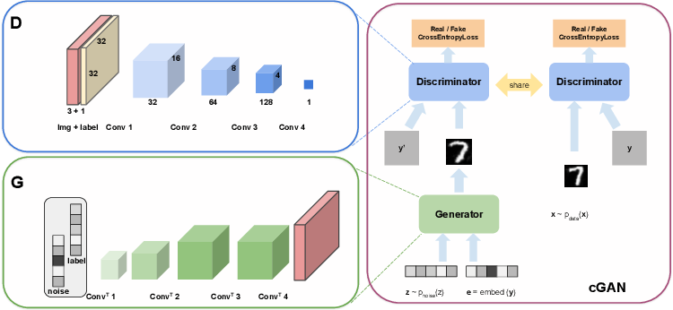 Figure 3 for Federated Generative Adversarial Learning
