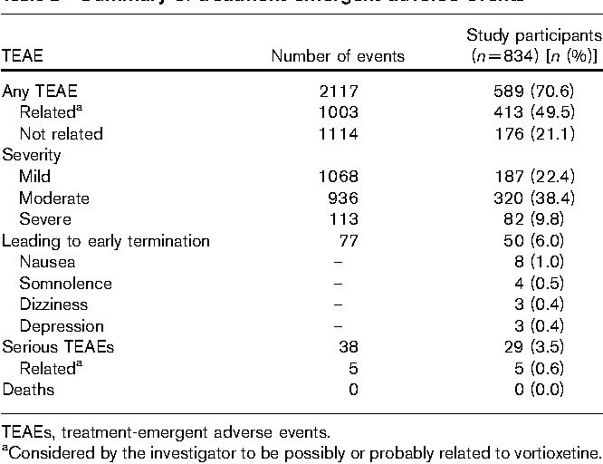 Table 2 Summary of treatment-emergent adverse events
