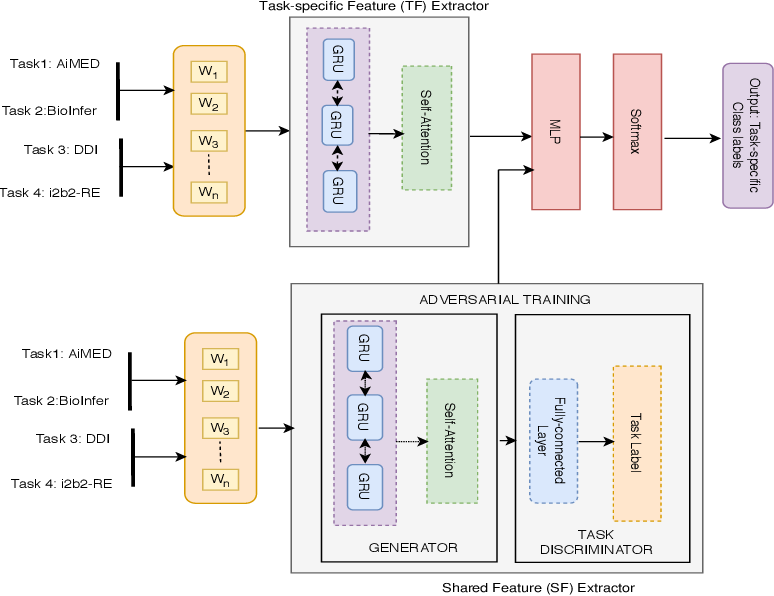 Figure 1 for Relation Extraction from Biomedical and Clinical Text: Unified Multitask Learning Framework