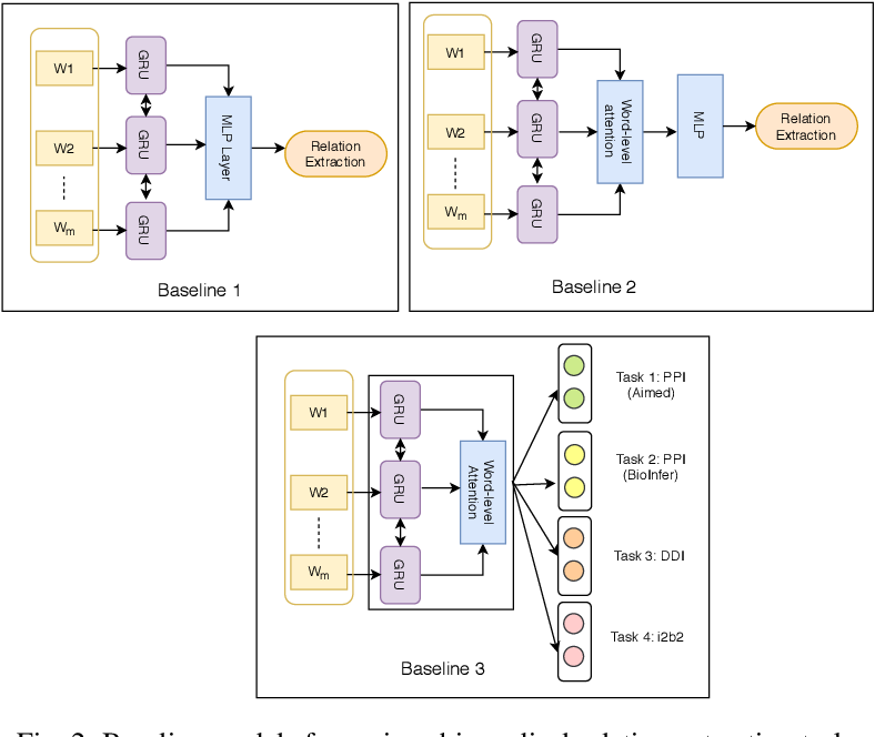 Figure 4 for Relation Extraction from Biomedical and Clinical Text: Unified Multitask Learning Framework