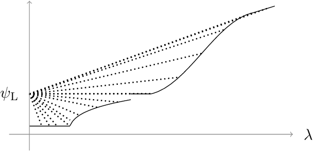 Figure 2 for Persistent Reductions in Regularized Loss Minimization for Variable Selection