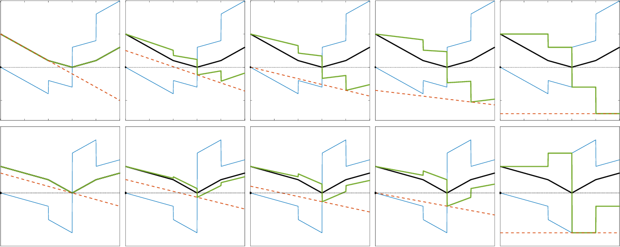 Figure 3 for Persistent Reductions in Regularized Loss Minimization for Variable Selection