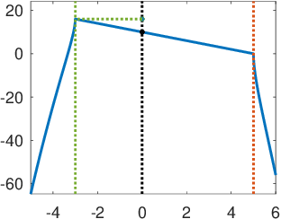 Figure 4 for Persistent Reductions in Regularized Loss Minimization for Variable Selection