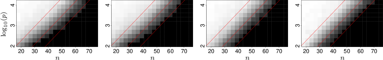 Figure 1 for Persistent Reductions in Regularized Loss Minimization for Variable Selection