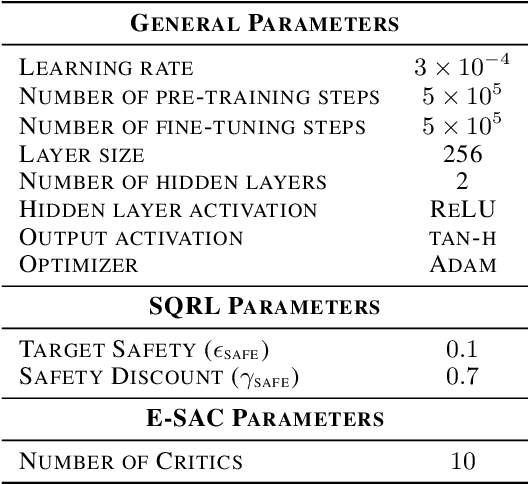Figure 2 for Learning to be Safe: Deep RL with a Safety Critic