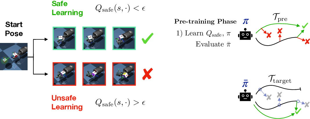 Figure 1 for Learning to be Safe: Deep RL with a Safety Critic