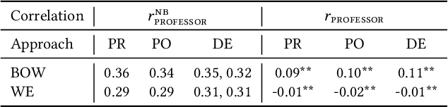 Figure 3 for Social Norm Bias: Residual Harms of Fairness-Aware Algorithms