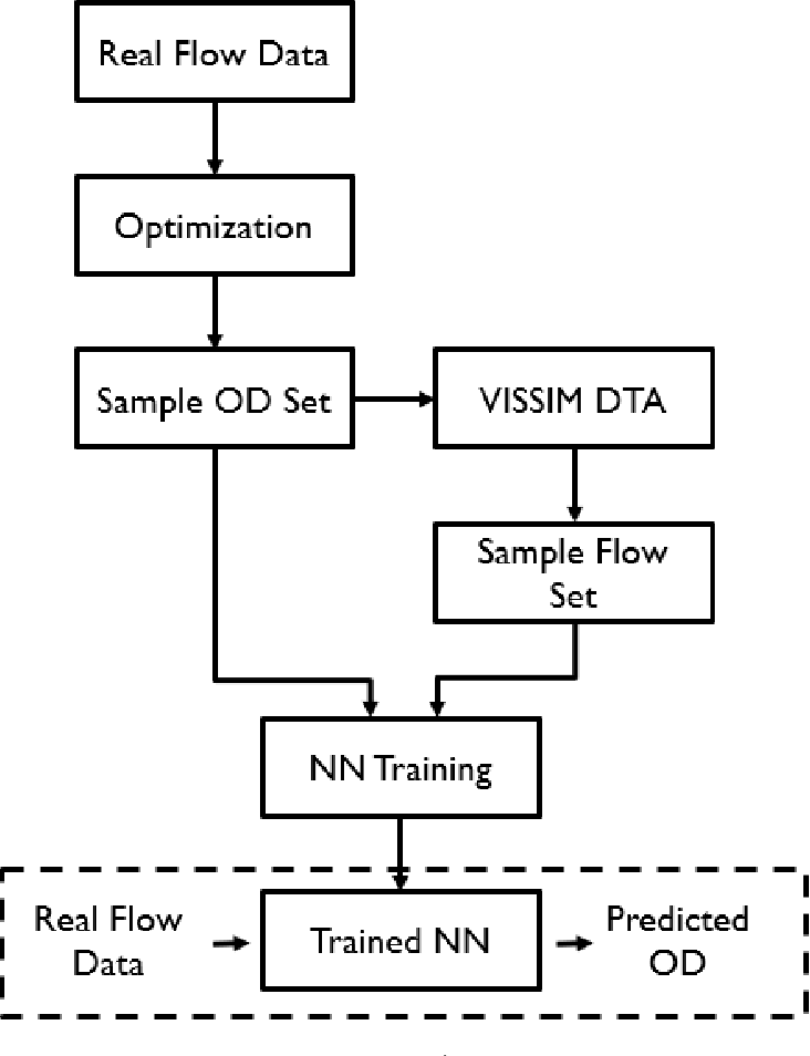 Figure 1 for Integrated Traffic Simulation-Prediction System using Neural Networks with Application to the Los Angeles International Airport Road Network