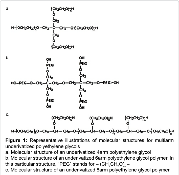 Figure 1 from Recent Applications of Polyethylene Glycols (PEGs) and