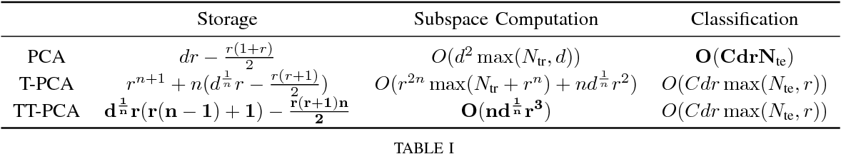 Figure 4 for Principal Component Analysis with Tensor Train Subspace