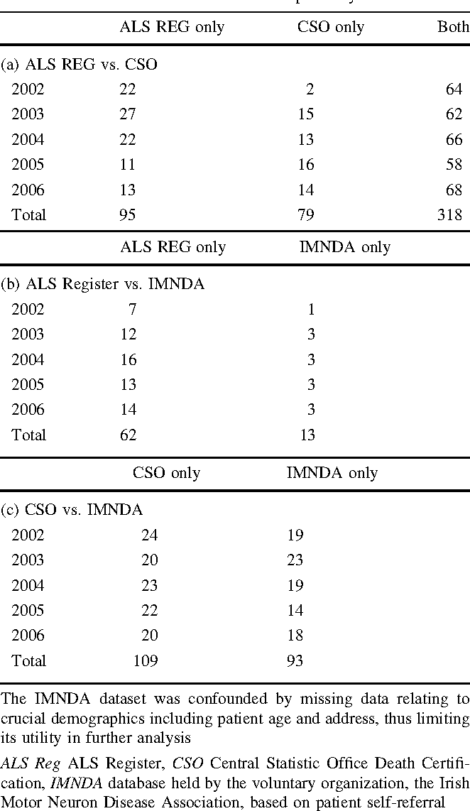 Validating Population Based Registers For Als How Accurate Is Death