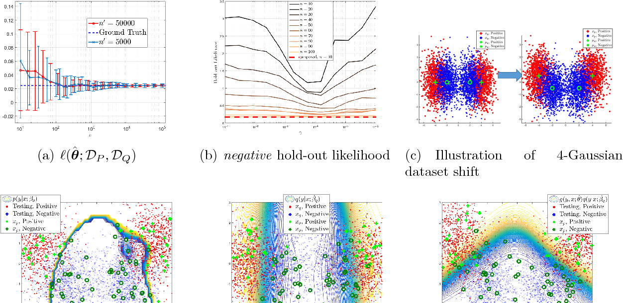 Figure 2 for Estimating Posterior Ratio for Classification: Transfer Learning from Probabilistic Perspective