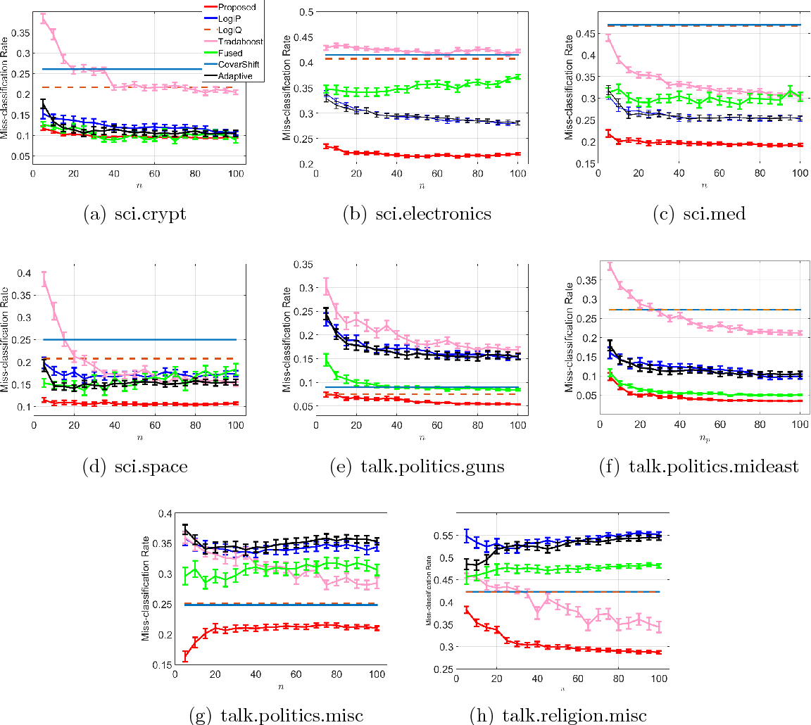 Figure 3 for Estimating Posterior Ratio for Classification: Transfer Learning from Probabilistic Perspective