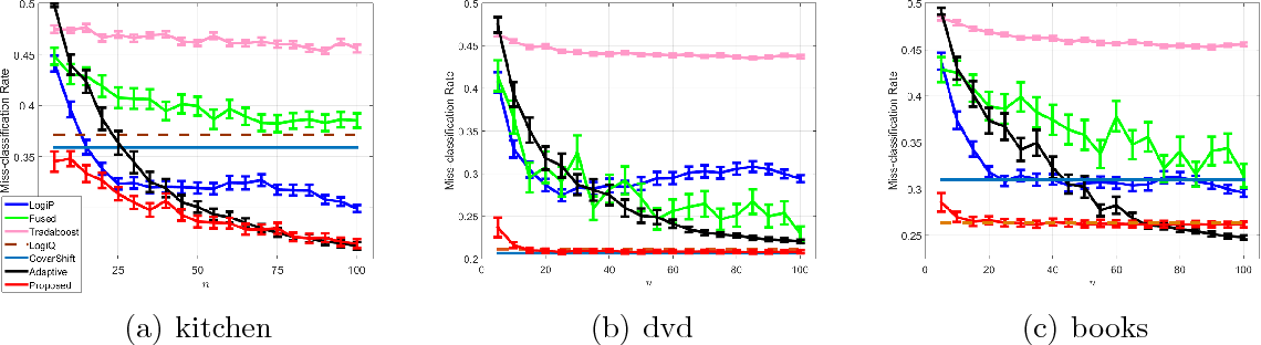 Figure 4 for Estimating Posterior Ratio for Classification: Transfer Learning from Probabilistic Perspective
