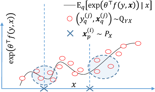 Figure 1 for Estimating Posterior Ratio for Classification: Transfer Learning from Probabilistic Perspective