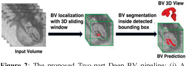 Figure 3 for Deep BV: A Fully Automated System for Brain Ventricle Localization and Segmentation in 3D Ultrasound Images of Embryonic Mice