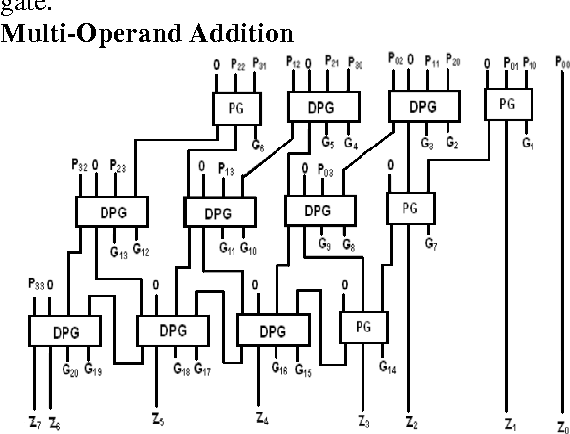 Design Of Reversible Mac Unit Shift And Add Multiplier Using Psdrm