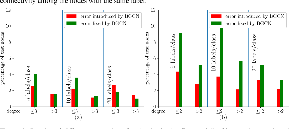 Figure 2 for Bayesian Graph Convolutional Neural Networks Using Non-Parametric Graph Learning