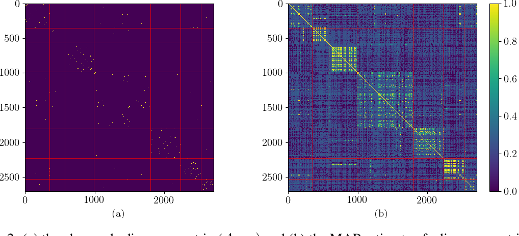 Figure 3 for Bayesian Graph Convolutional Neural Networks Using Non-Parametric Graph Learning