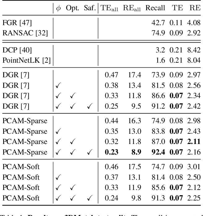 Figure 2 for PCAM: Product of Cross-Attention Matrices for Rigid Registration of Point Clouds