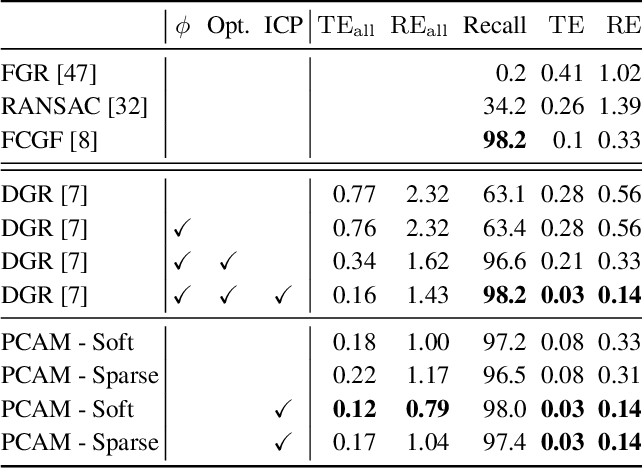 Figure 3 for PCAM: Product of Cross-Attention Matrices for Rigid Registration of Point Clouds