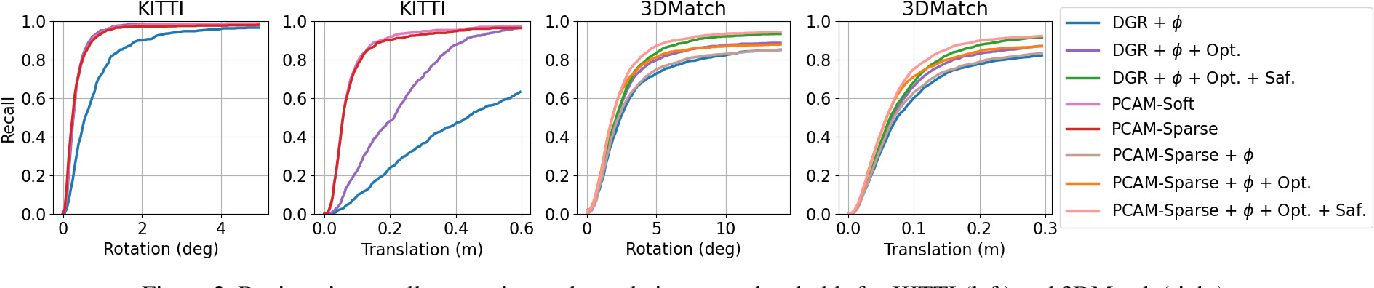 Figure 4 for PCAM: Product of Cross-Attention Matrices for Rigid Registration of Point Clouds