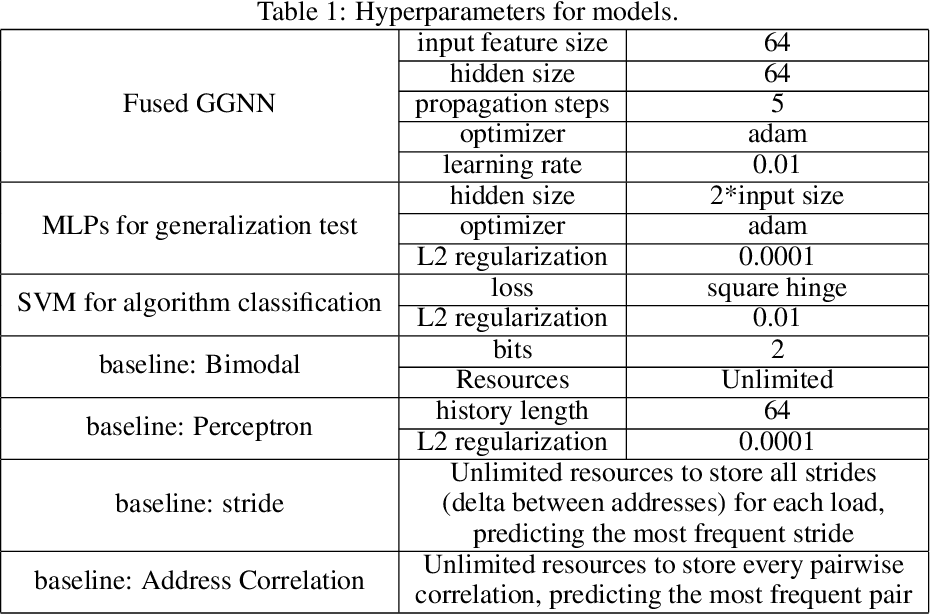 Figure 2 for Learning Execution through Neural Code Fusion