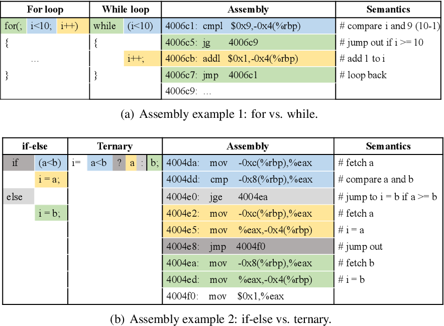 Figure 3 for Learning Execution through Neural Code Fusion