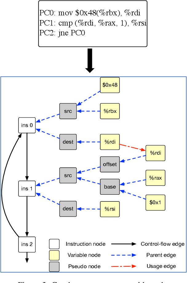 Figure 4 for Learning Execution through Neural Code Fusion
