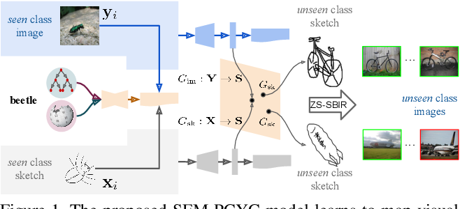 Figure 1 for Semantically Tied Paired Cycle Consistency for Any-Shot Sketch-based Image Retrieval