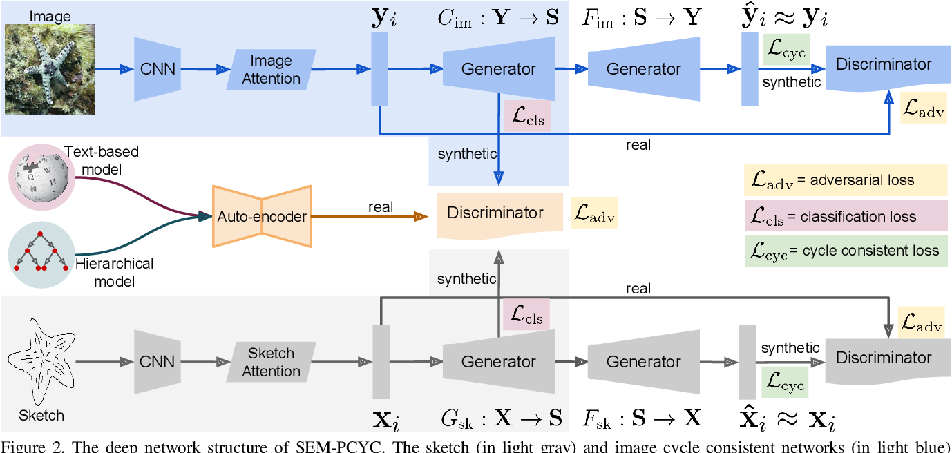 Figure 3 for Semantically Tied Paired Cycle Consistency for Any-Shot Sketch-based Image Retrieval
