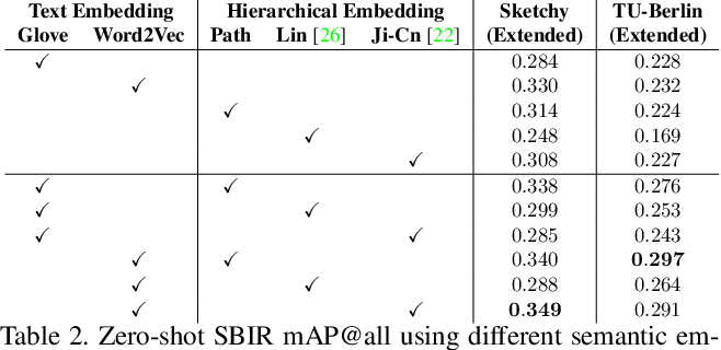Figure 4 for Semantically Tied Paired Cycle Consistency for Any-Shot Sketch-based Image Retrieval