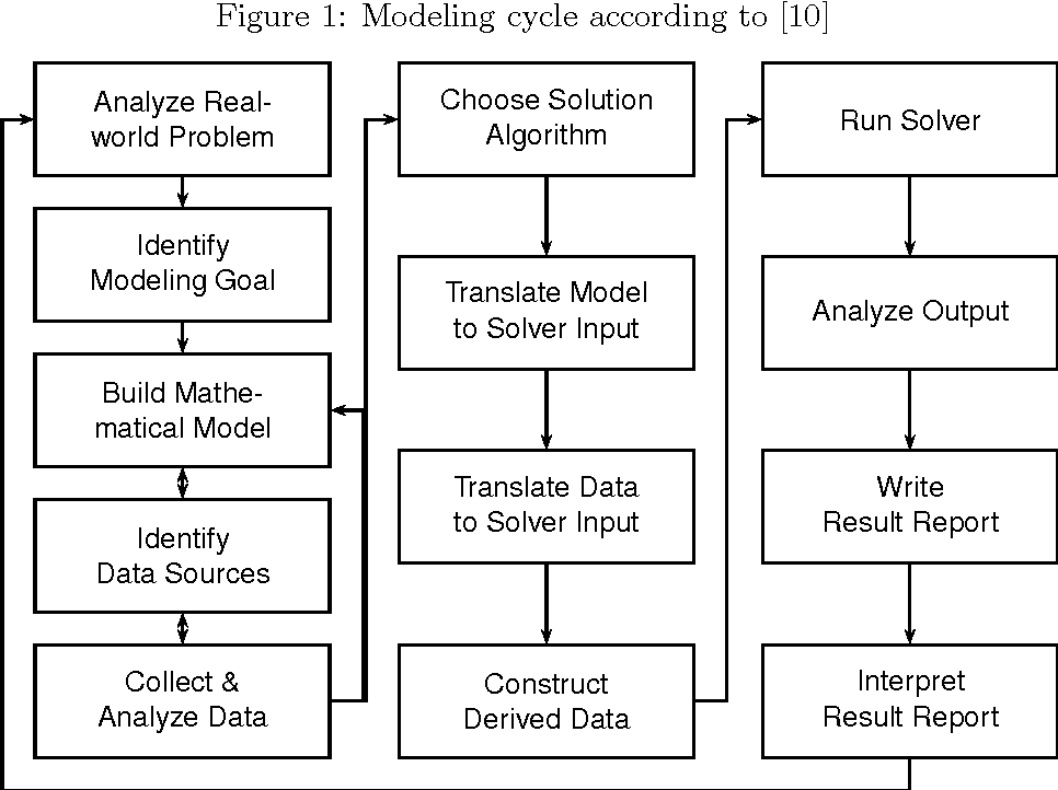 Figure 1 from Rapid Mathematical Programming or How to Solve Sudoku