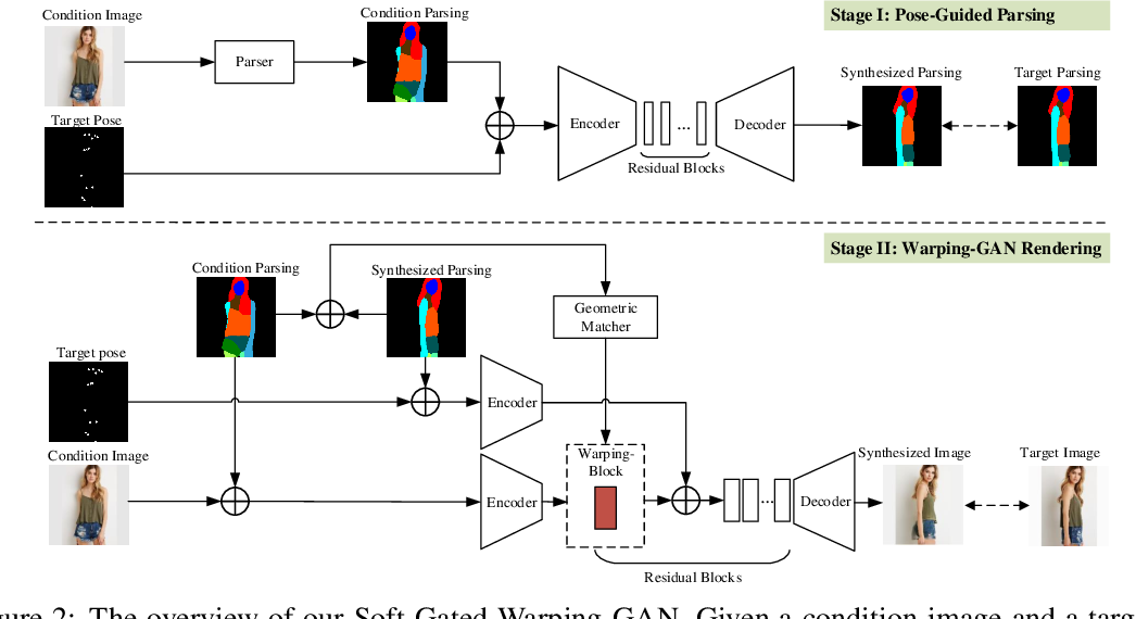 Figure 3 for Soft-Gated Warping-GAN for Pose-Guided Person Image Synthesis