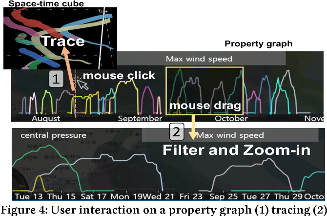 Figure 4 from Stinuum: A Holistic Visual Analysis of Moving Objects