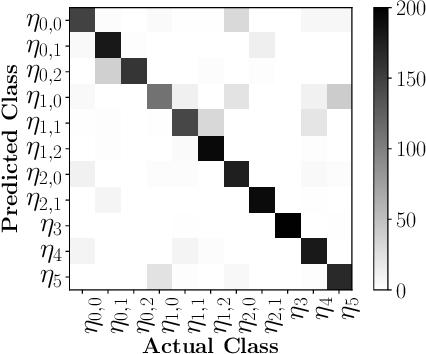 Figure 4 for NoiseBreaker: Gradual Image Denoising Guided by Noise Analysis