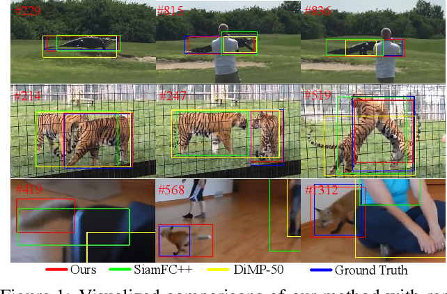 Figure 1 for STMTrack: Template-free Visual Tracking with Space-time Memory Networks