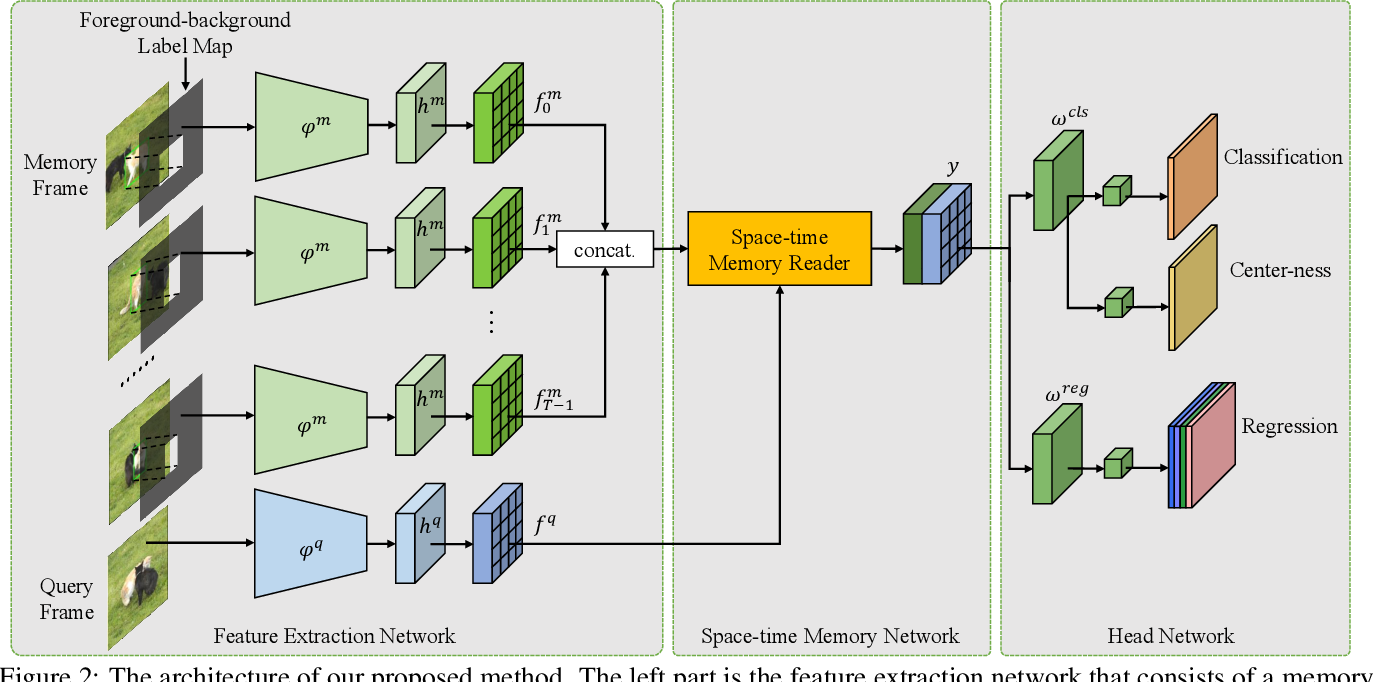 Figure 3 for STMTrack: Template-free Visual Tracking with Space-time Memory Networks