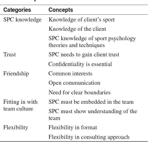 PDF] Effective Sport Psychology Consulting Relationships: Two Coach