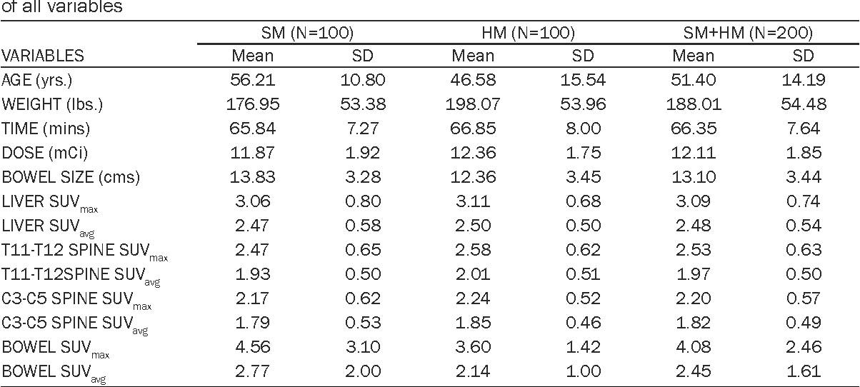 Table 3 From The Normal Variant 18f Fdg Uptake In The Lower