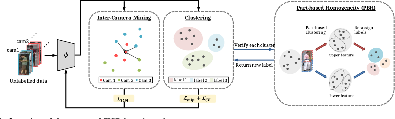 Figure 1 for Hard Samples Rectification for Unsupervised Cross-domain Person Re-identification