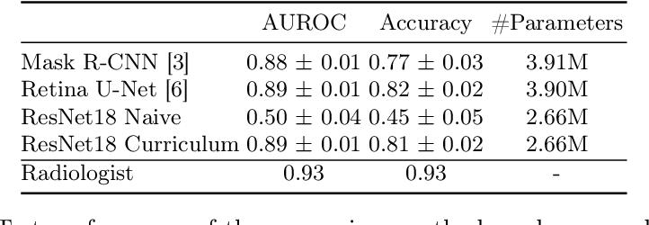 Figure 2 for Multi Scale Curriculum CNN for Context-Aware Breast MRI Malignancy Classification