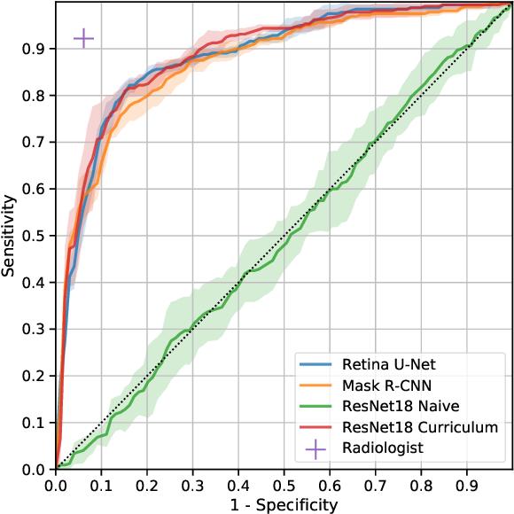 Figure 3 for Multi Scale Curriculum CNN for Context-Aware Breast MRI Malignancy Classification