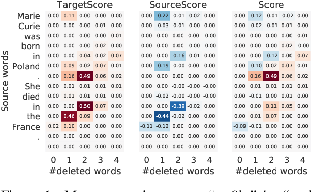 Figure 1 for Unsupervised Text Style Transfer with Padded Masked Language Models