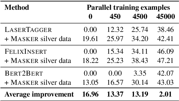 Figure 3 for Unsupervised Text Style Transfer with Padded Masked Language Models