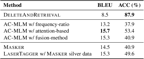 Figure 4 for Unsupervised Text Style Transfer with Padded Masked Language Models