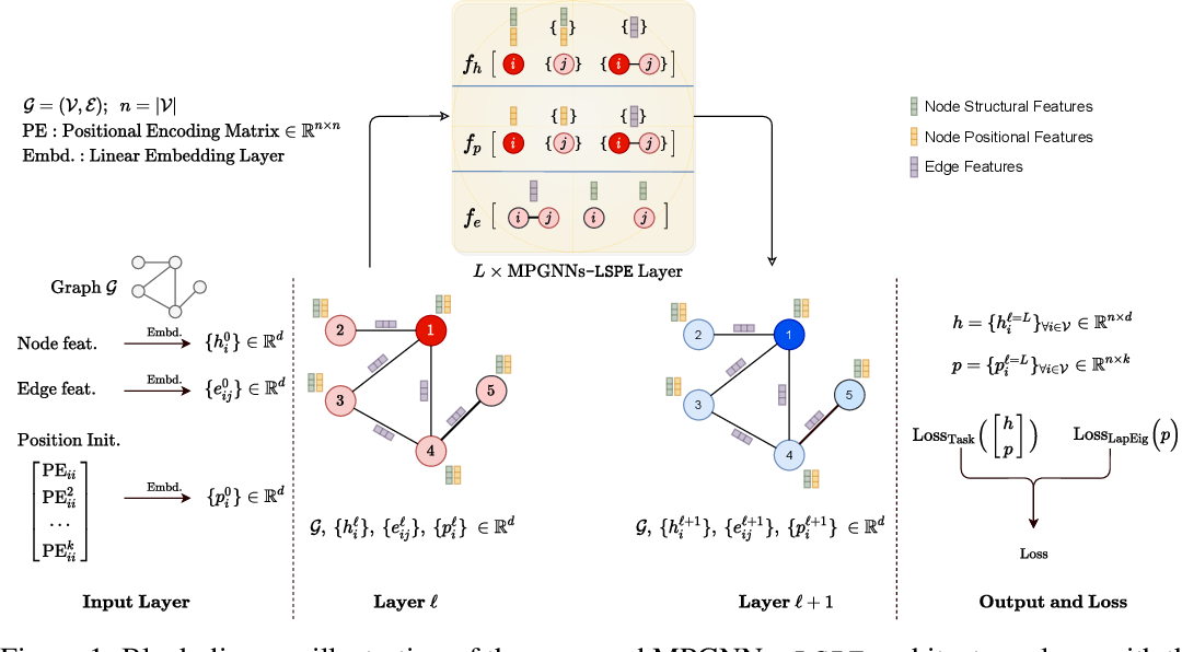 Figure 1 for Graph Neural Networks with Learnable Structural and Positional Representations
