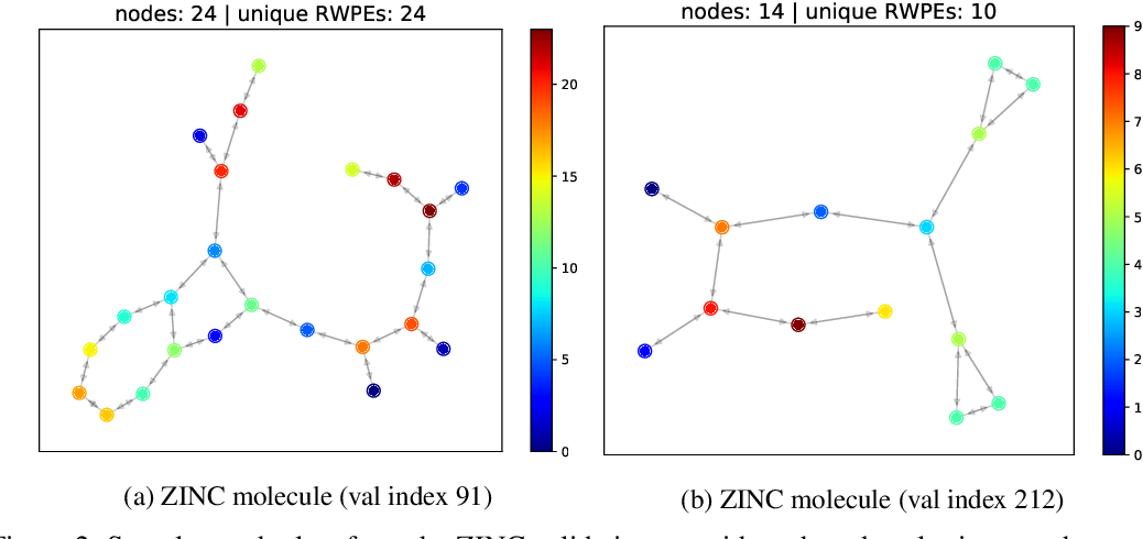 Figure 3 for Graph Neural Networks with Learnable Structural and Positional Representations